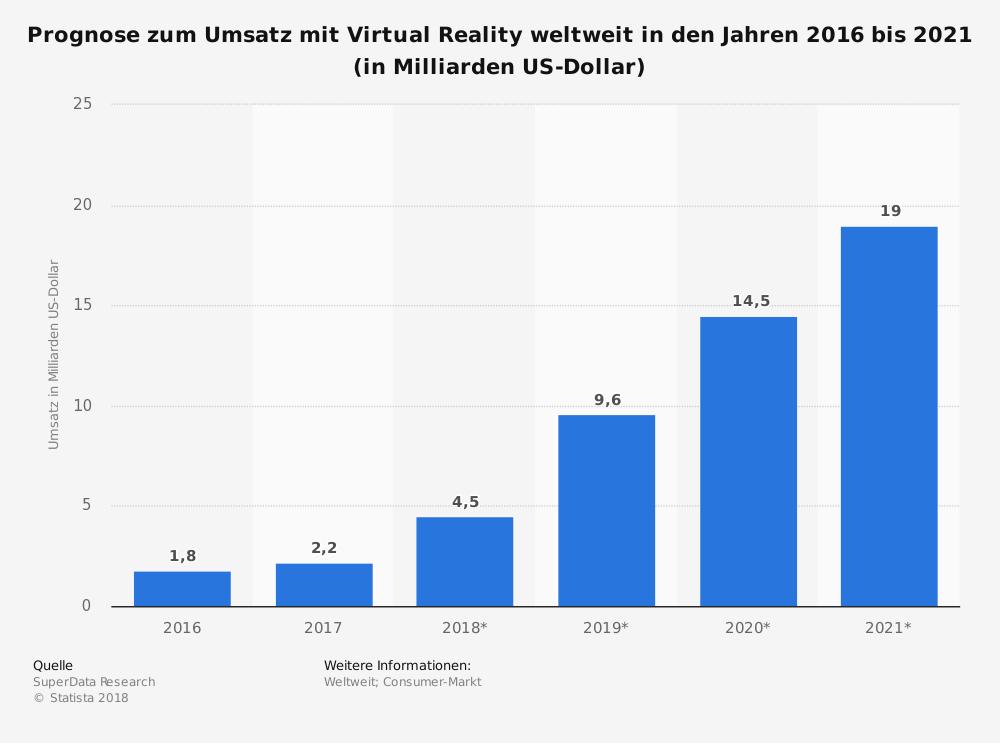 AR und VR Trends 2019 - Statistik